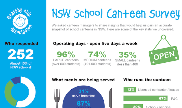 NSW School Canteen survey