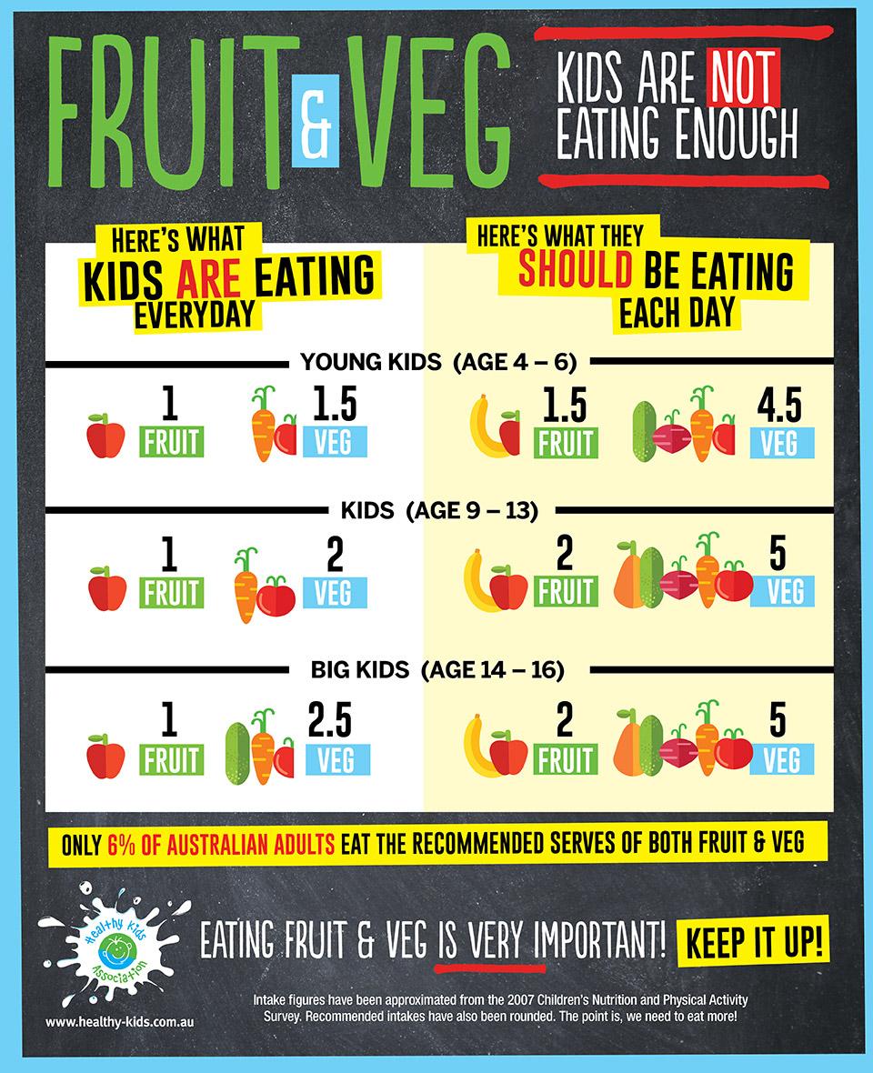 F&V infographic
